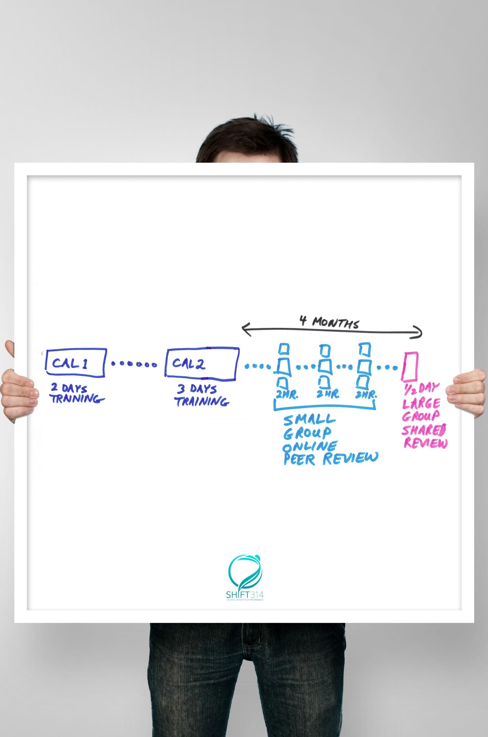 certified agile leadership 2 CAL 2 chart