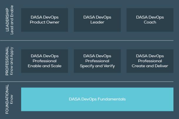 DevOps Agile Skills Association (DASA) Certification Scheme