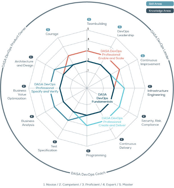 DevOps Agile Skills Association (DASA) Competence Model with the 4 skills areas and 8 knowledge areas